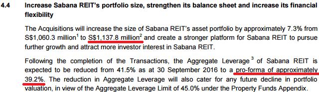 Interest rate sensitivity of Sabana