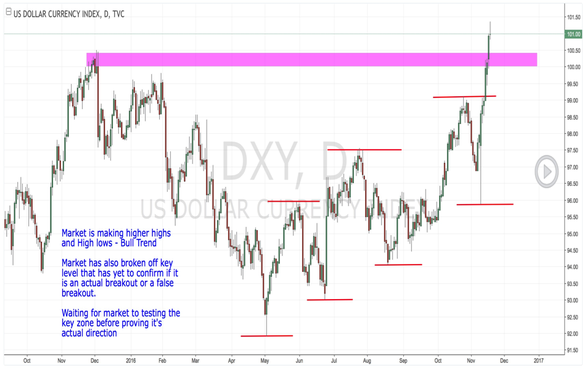 USD Index Market Analysis