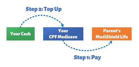 How you can Pay for your Parents' Medishield Life Premiums and Top Up your CPF Medisave for Tax Reliefs