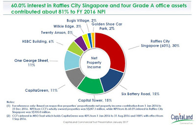 CapitaLand Commercial Trust (CCT) FY 2016 Financial Results