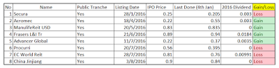 What if you bought all SGX IPOs in 2016?