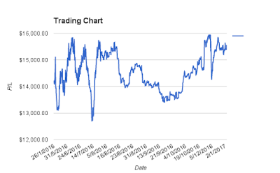 2016 Trading Review