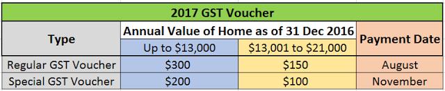 Singapore Budget 2017 – GST Vouchers