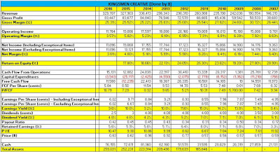 Recent Action – Kingsmen & FY16 Results Review