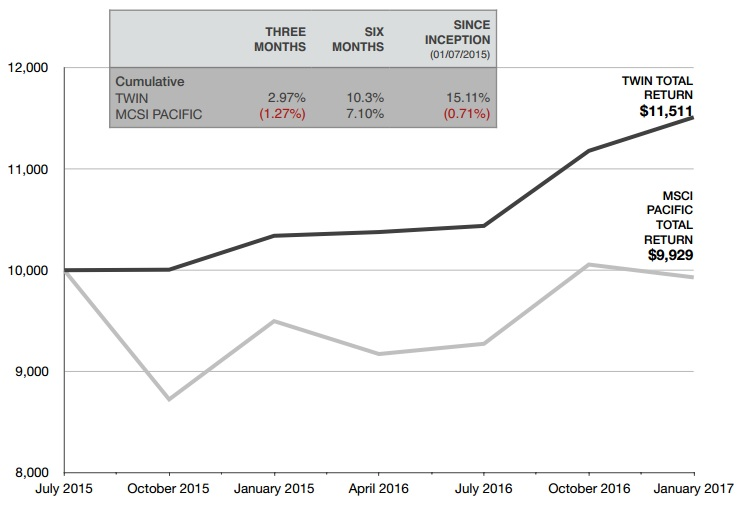 TwinPeak Capital's 2Q17 NAV Results (Excerpts)