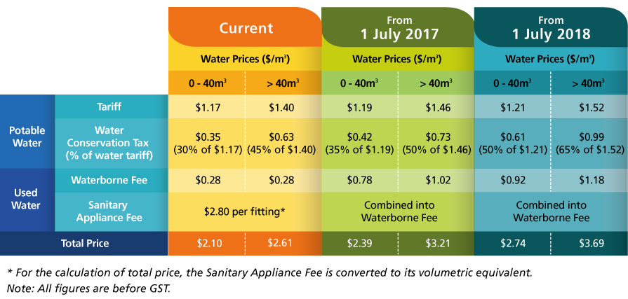 Why Fresh Water is Such an Important Commodity – Something to ponder about with the Singapore Budget annoucement