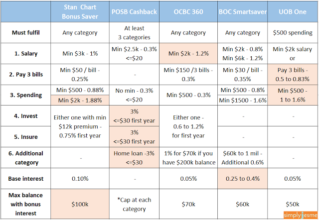 OCBC 360 vs UOB One, Stan Chart Bonus saver, POSB Cashback, BOC Smart Saver