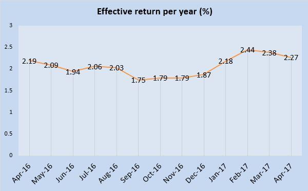 April 2017 Singapore Savings Bonds is 2.27%