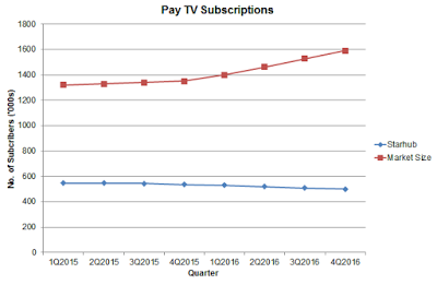 Is Pay TV Still A Reliable Cash Cow?