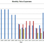 TelcoExpenses.png