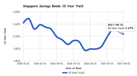 Singapore Savings Bonds SSB April 2017 Issue gives you 2.27% interest per year over 10 years