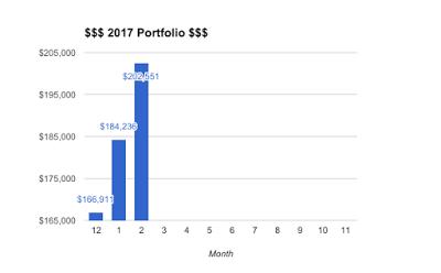 Portfolio Update – Feb 2017