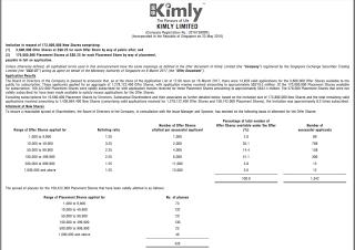Kimly IPO – Balloting Results