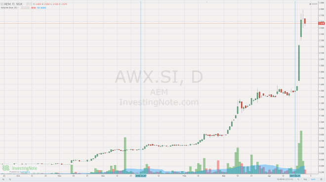 AEM Holdings (AWX) Revisited Again