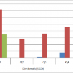 Dividend-Income-%2528SGD%2529.png
