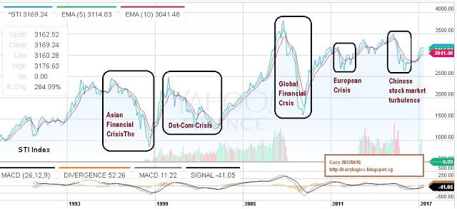 Cory Diary : Stock Market Volatility 1997 – 2016