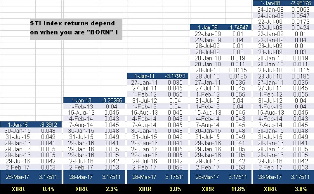 Cory Diary : STI the Year you are BORN