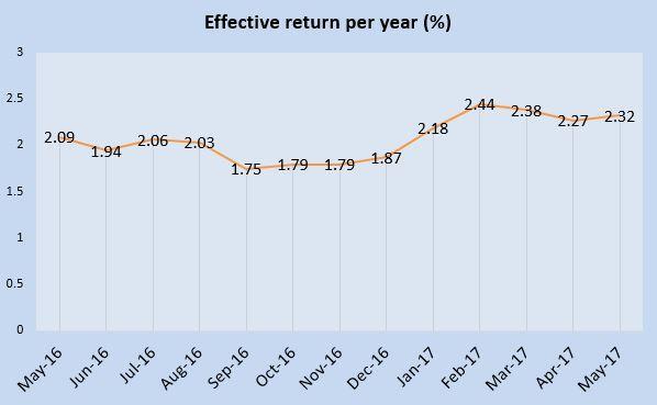 May 2017 Singapore Savings Bonds is 2.32%