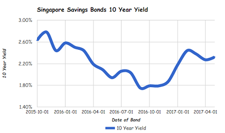 Singapore Savings Bonds SSB May 2017 Issue gives you 2.32% interest per year over 10 years