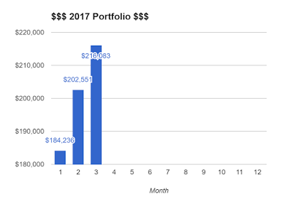 Portfolio Update – Mar 2017
