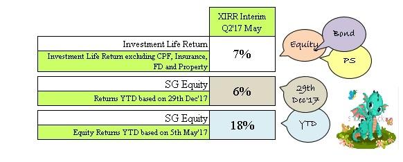 Cory Diary : XIRR Performance – Interim Q2 2016 May Update