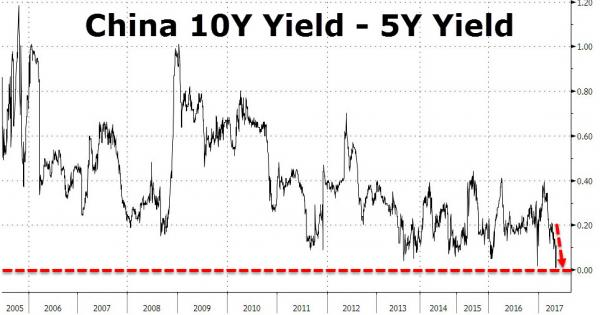 China's Yield Curve Inversion