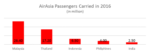 21 things I learned from AirAsia's 2017 AGM