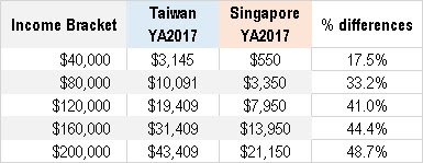 Cory Diary : Singapore Tax Rate to Taiwan