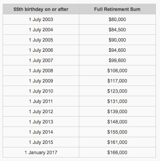 How much will your lifestyle cost when you turn 65?