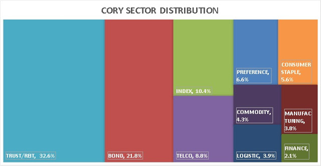 Cory Diary : Sector Investment