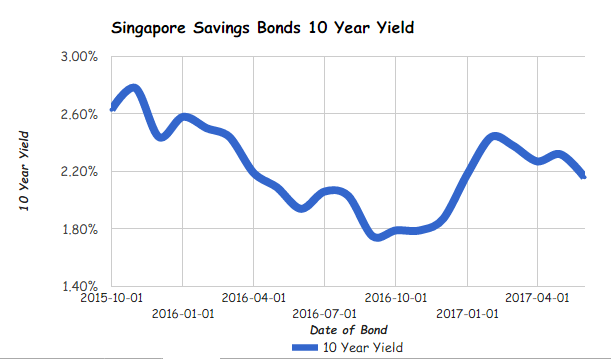 Singapore Savings Bonds SSB June 2017 Issue gives you 2.16% interest per year over 10 years