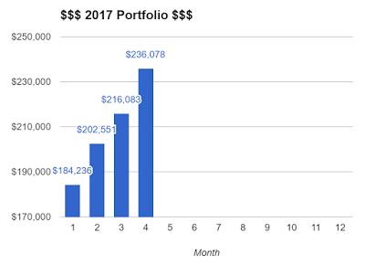 Portfolio Update – Apr 2017
