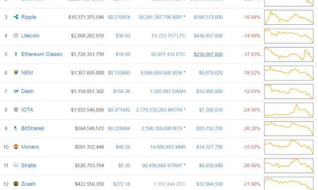 Crypto Bloodbath