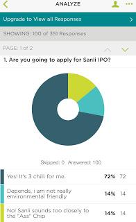 Sanli Environmental IPO polls