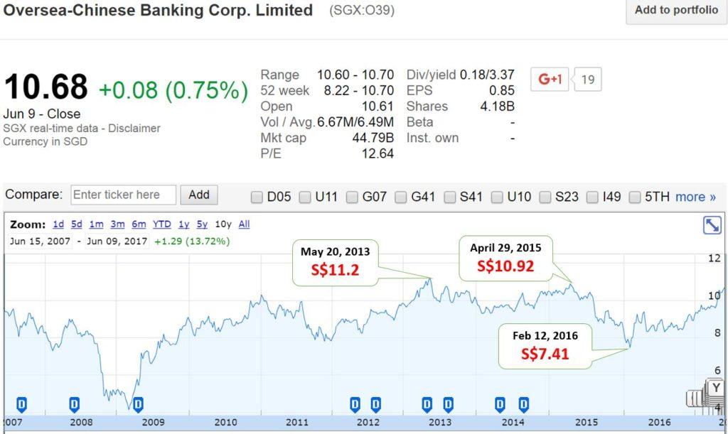 你应该卖出你手中的华侨银行股票吗?