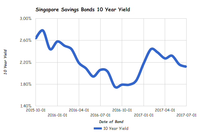 Singapore Savings Bonds SSB July 2017 Issue gives you 2.12% interest per year over 10 years