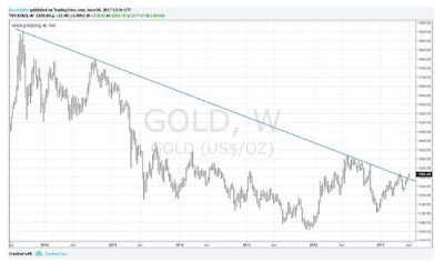 Is There An Opportunity In Gold Right Now?