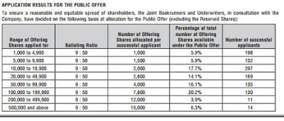 HRnetGroup Limited – IPO Balloting Results