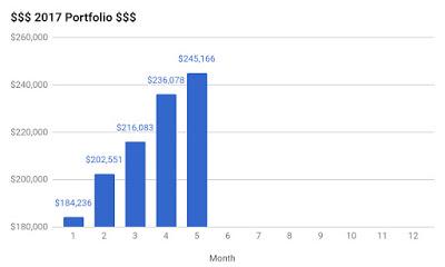 Portfolio Update – May 2017