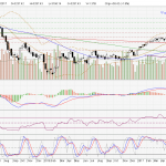Straits Times Index broke out of key resistance of 3270
