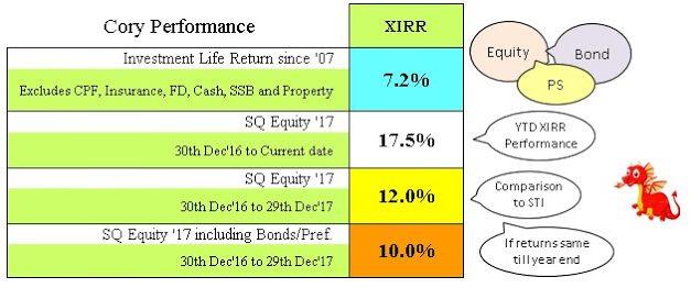Cory Diary : XIRR Performance – Interim Q3 2017 July Update