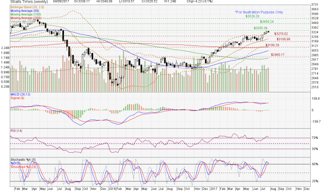 Straits Times Index starting to show signs of weakness.