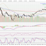 Straits Times Index faced 3355 resistance level.