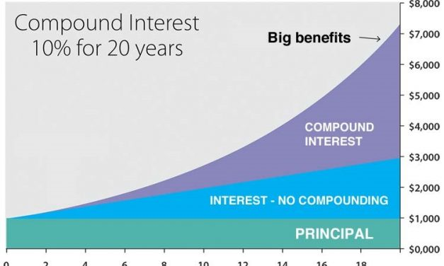3 Investing Concepts That All Beginners Should Know