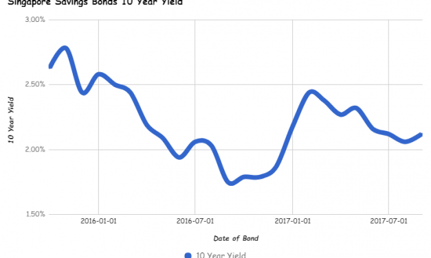 Singapore Savings Bonds SSB September 2017 Issue gives you 2.12% interest per year over 10 years