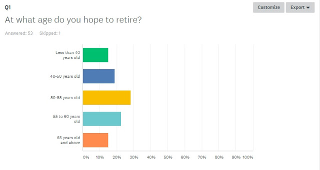 Retirement Survey Results – Understanding Our Needs and How To Achieve It?