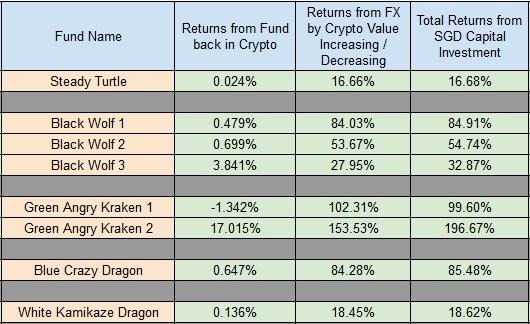 GMGH Crypto Blackbox Investing (Test Results)