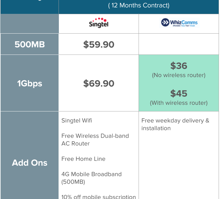 Which Singapore Fibre Broadband Plan Is Best For You
