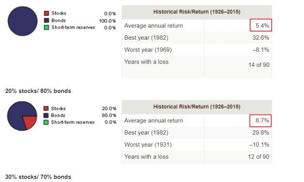 How much should you allocate to REITs in your portfolio?