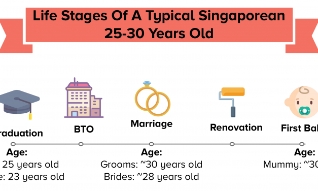 A Typical Singaporean Financial Journey – Up To $422K Projected Expenses